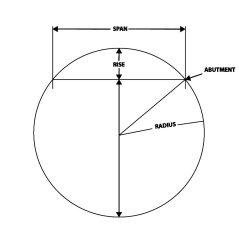 Keystone Arch Diagram 1999 Mustang Radio Wiring Figuring And Building A Brick Template Pro Masonry Guide When The Few Details Can Make Carpentry Easier Consider Small 60 Inch That Needs To Be