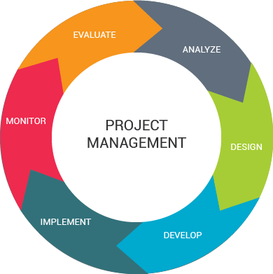 diagram project management life cycle phases club car ds wiring   software development process