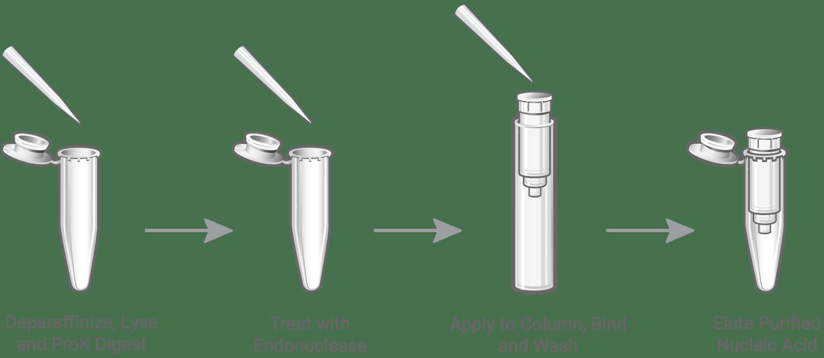 ReliaPrep™ FFPE gDNA Miniprep System