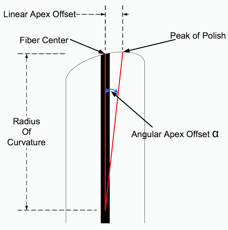 hight resolution of the connection between linear apex offset and angular apex offset can be seen in the following diagram