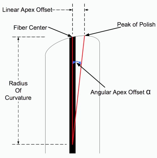 small resolution of the connection between linear apex offset and angular apex offset can be seen in the following diagram