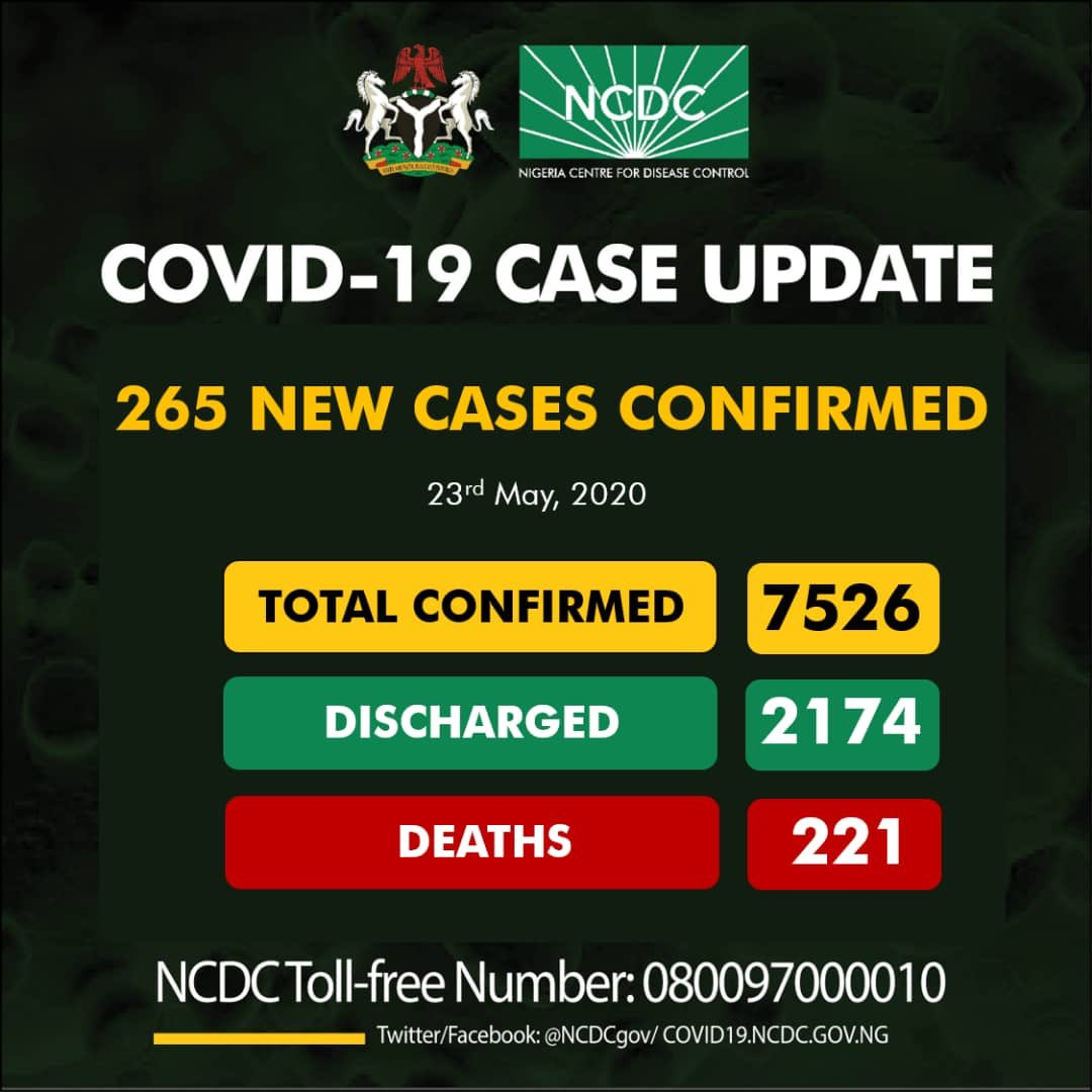 Nigeria Covid 19 Update By NCDC, 23rd May, 2020