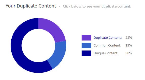 content-duplicat
