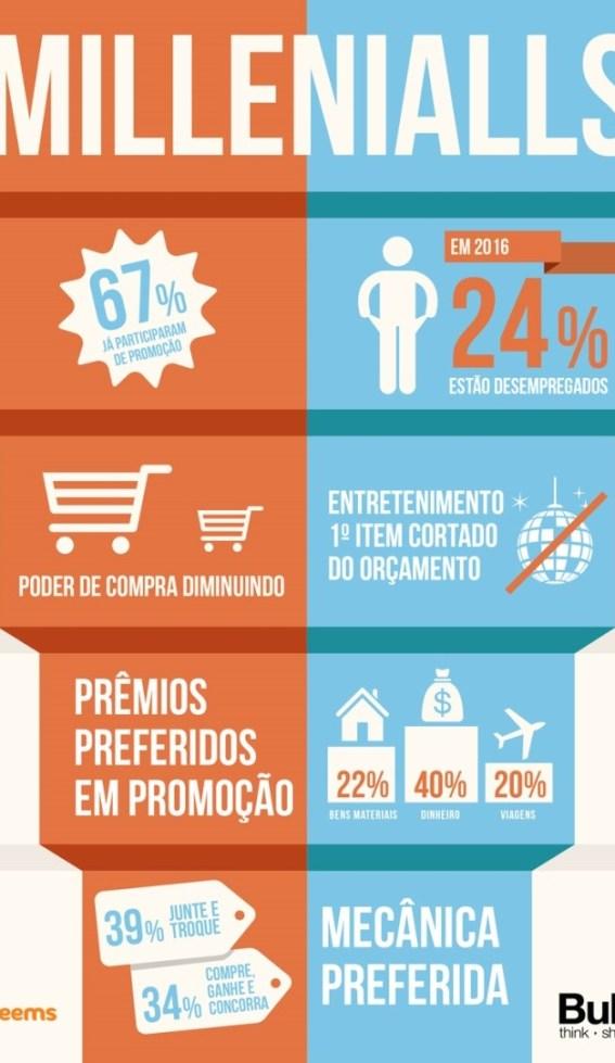 os millennials do brasil e a crise