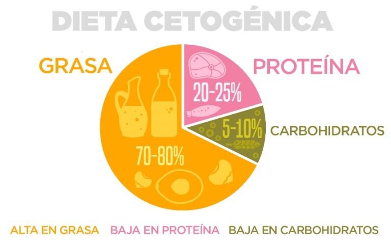 Dieta cetogénica Pronacera
