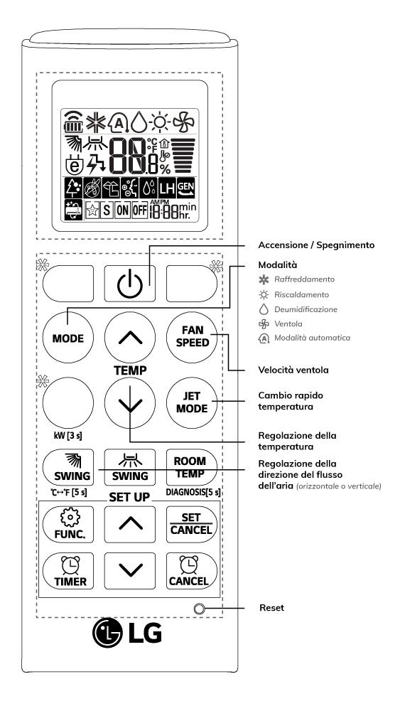 Simboli Condizionatore Mitsubishi Electric