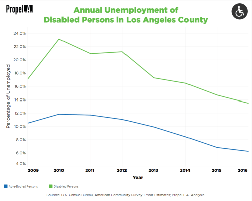 small resolution of disability unemployment rates open interactive chart