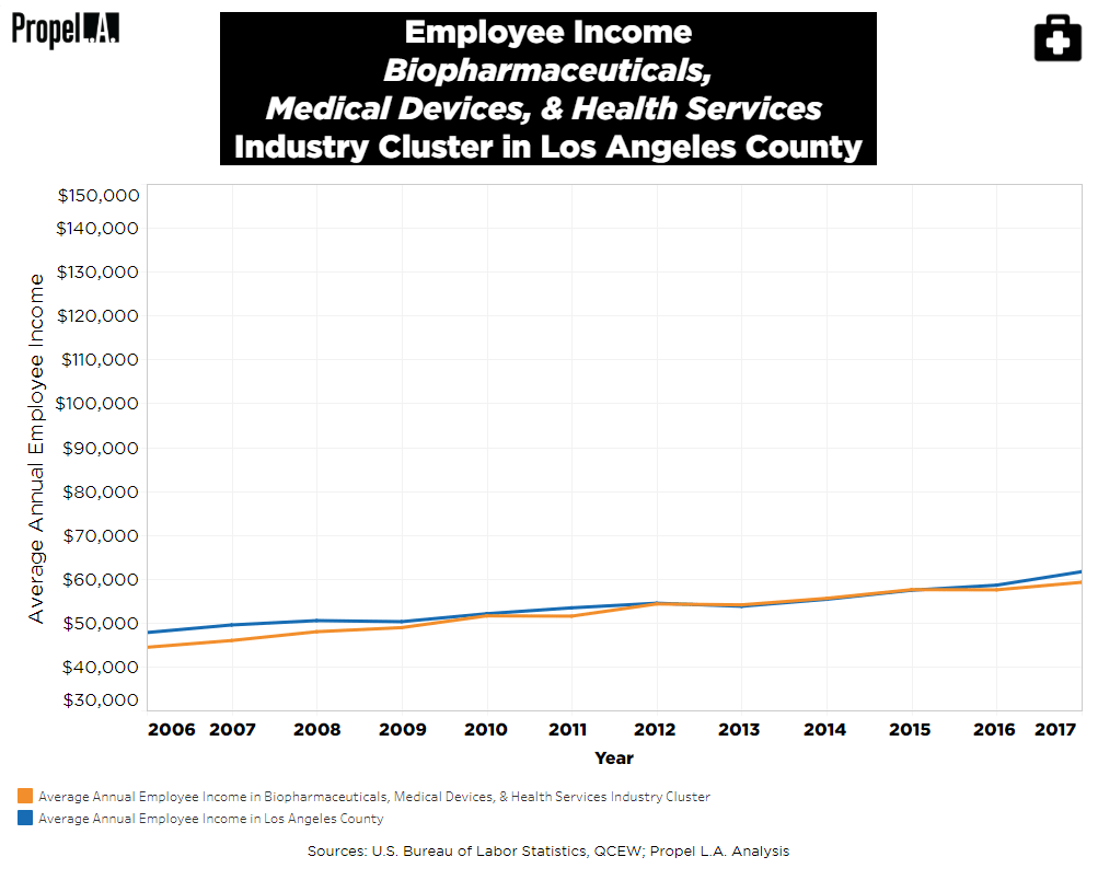 Employee Income of Biopharmaceuticals, Medical Devices