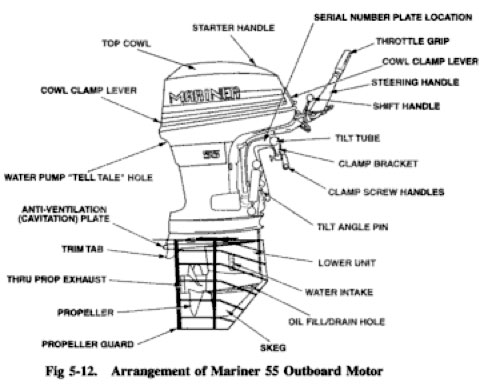 Outboard Prop Diagram Free Download • Playapk.co