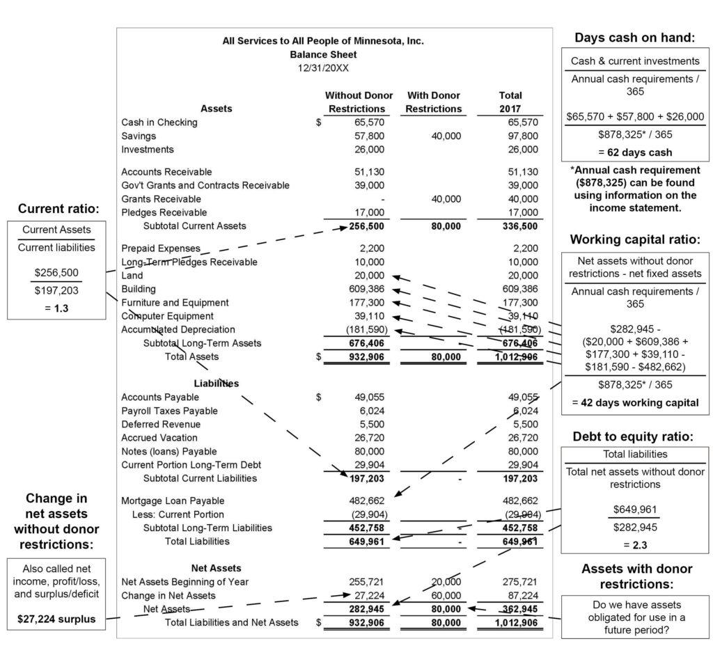 Cash Position Worksheet