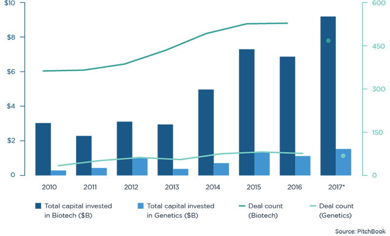 graph of Investing in Medical Technology