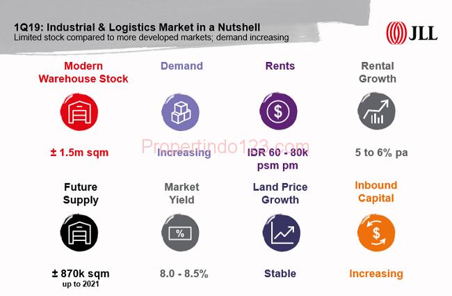 JLL - Industrial & Logistic   Propertindo123