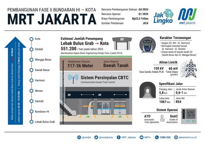 pengembangan MRT Jakarta Fase II hingga kawasan kota tua