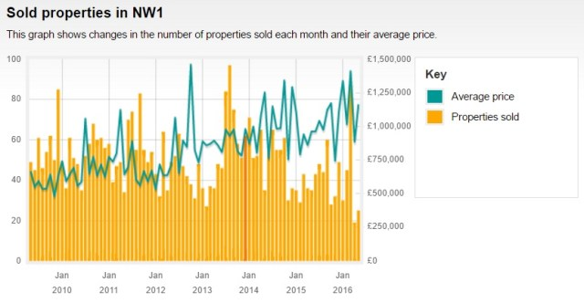 2009 - 2016 Sold Price Data for London NW1 Graph