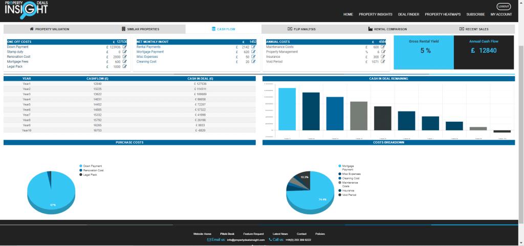 Property Insights _ Cashflow Report