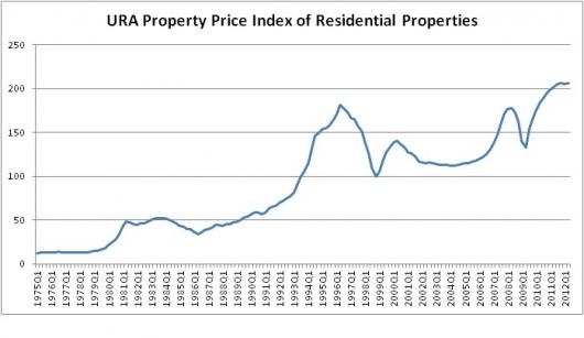 URA Property Price Index