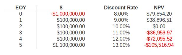 discount_rate_sensitivity