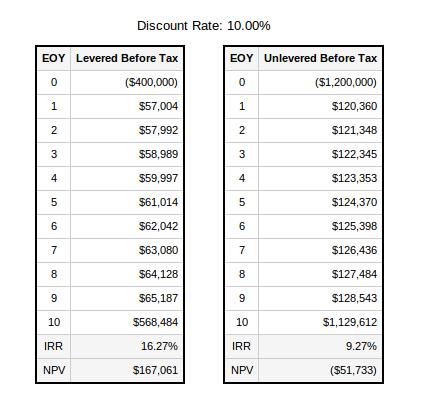 investment vs market value