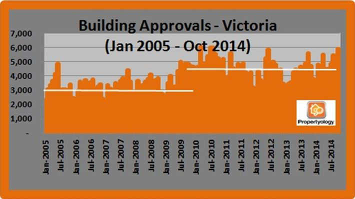 Buidling Approvals VIC