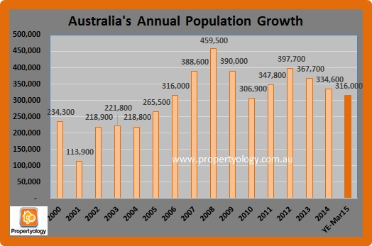 Population1