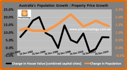 Population_PropertyPrices_2000-2014