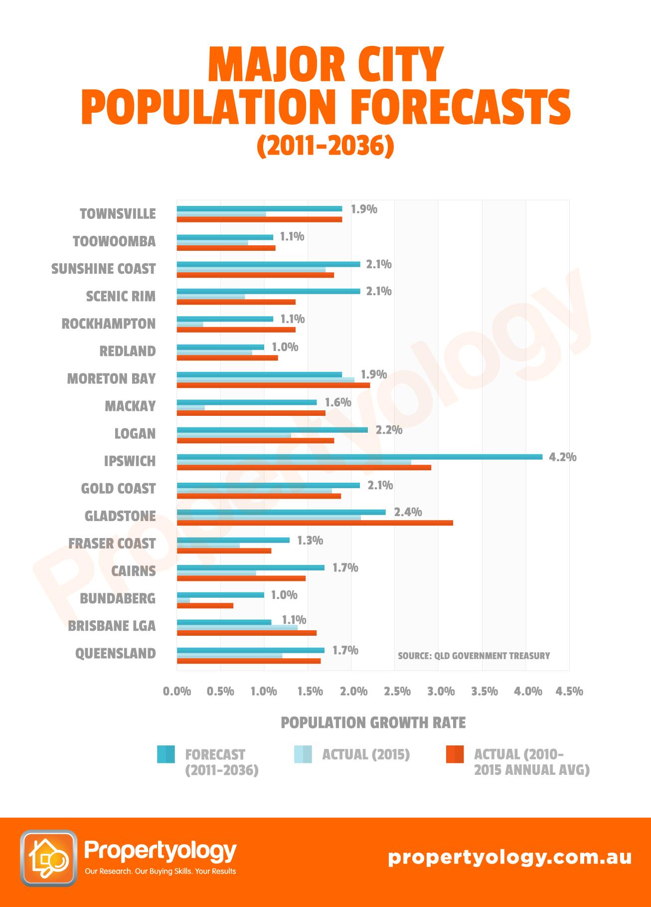 QLD_PopulationForecast-RegionalCities_Chart