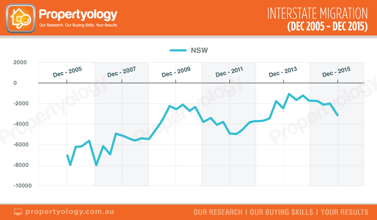 NSW-greater-sydney-property-market