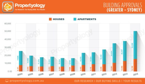 capital-cities-building-approvals-greater-sydney