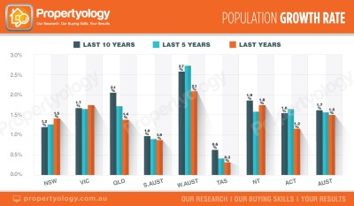 capital-cities-population-growth-rate
