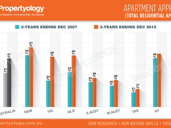 propertyology national-trends-apartment-approvals-total-residential-approvals