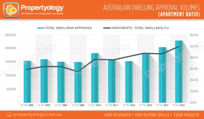 propertyology national-trends-australian-dwelling-approval-volumes-apartment-ratio