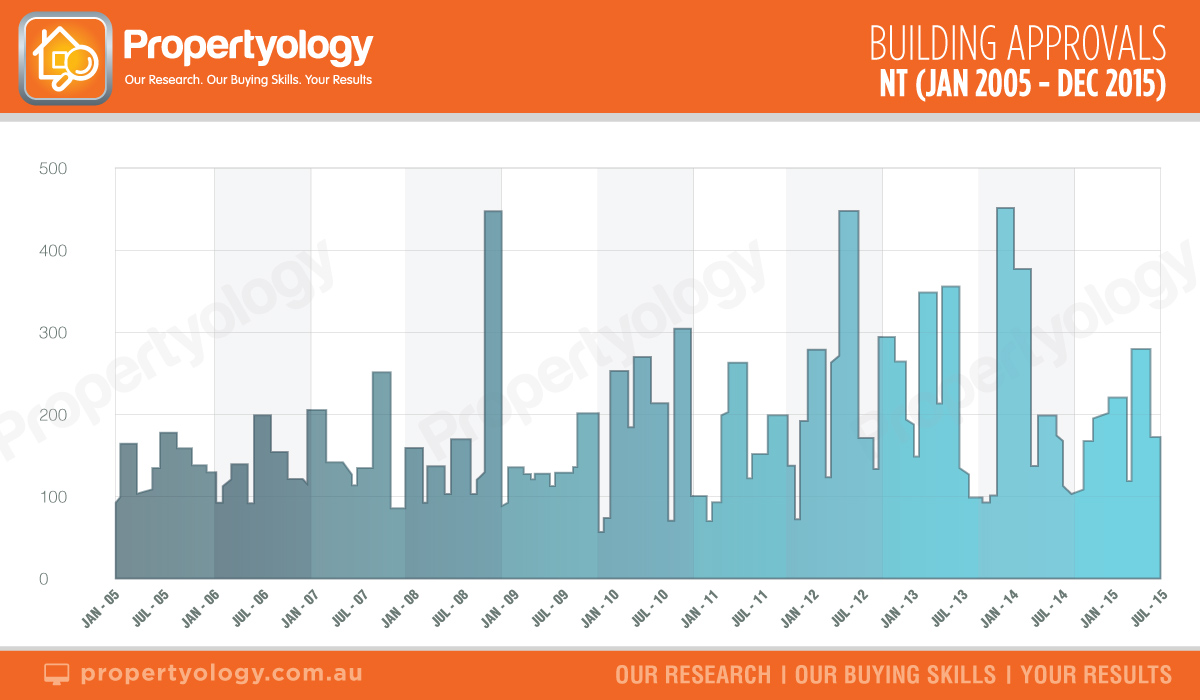 nt-building-approvals-jan-2005-dec-2005