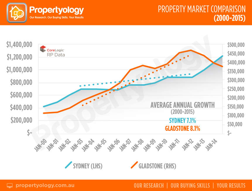 property-market-comparison-with-header