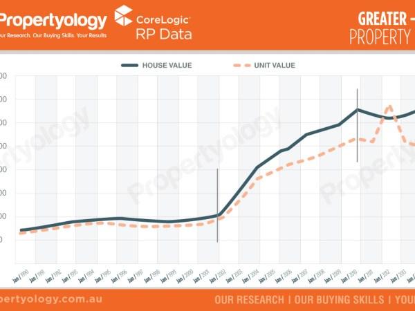 propertyology real estate greater hobart property market