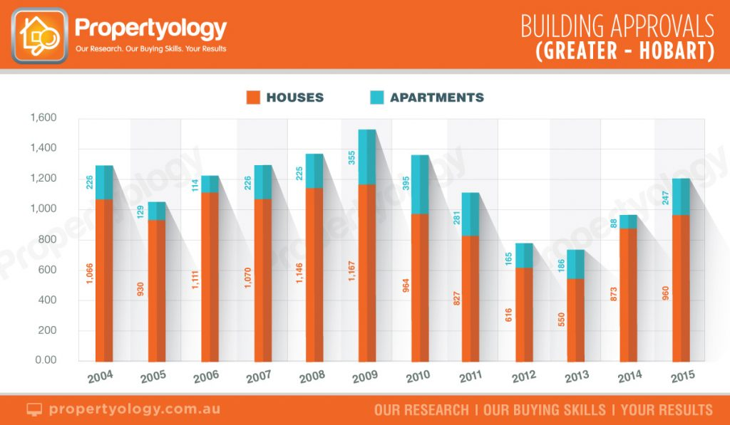 BuildingApprovals_Hobart_2004-2015 propertyology brisbane real estate