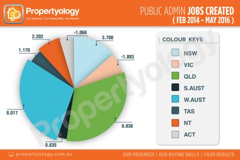 propertyology-public-admin-jobs-created-2014-2016
