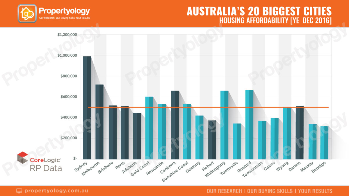 propertyology-real-estate-buyers-housing-affordability-graph-02