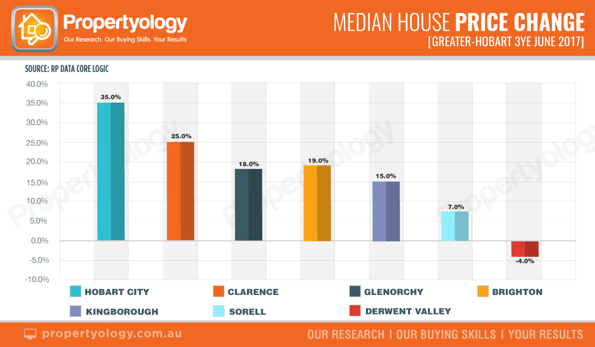 Median House Price Change