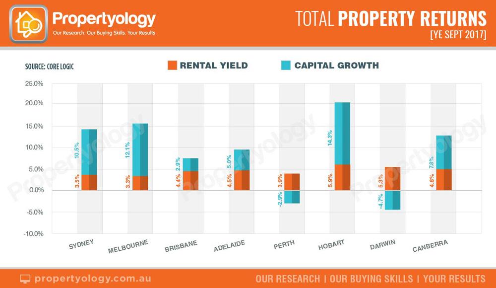 Propertyology Total Property Returns
