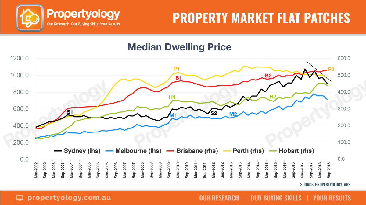 Everyone can learn from Sydney's 30-year property market