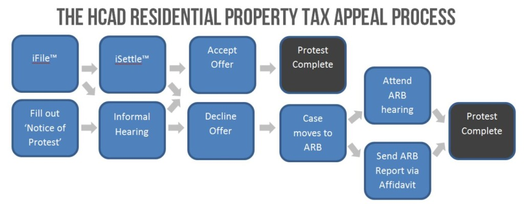 How to Protest Property Tax in Harris County (HCAD)