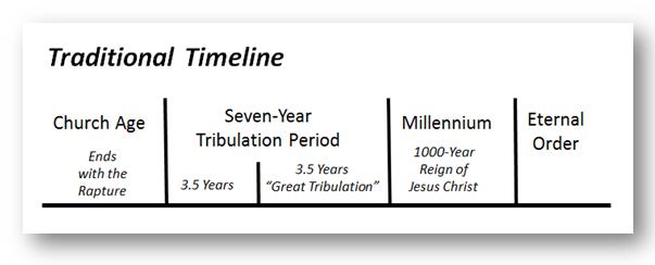 trad timeline