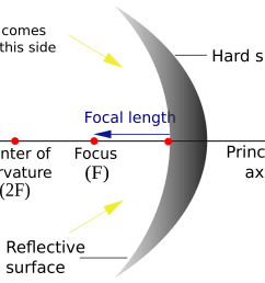 optics reflection in curved mirrors quiz [ 1420 x 1123 Pixel ]