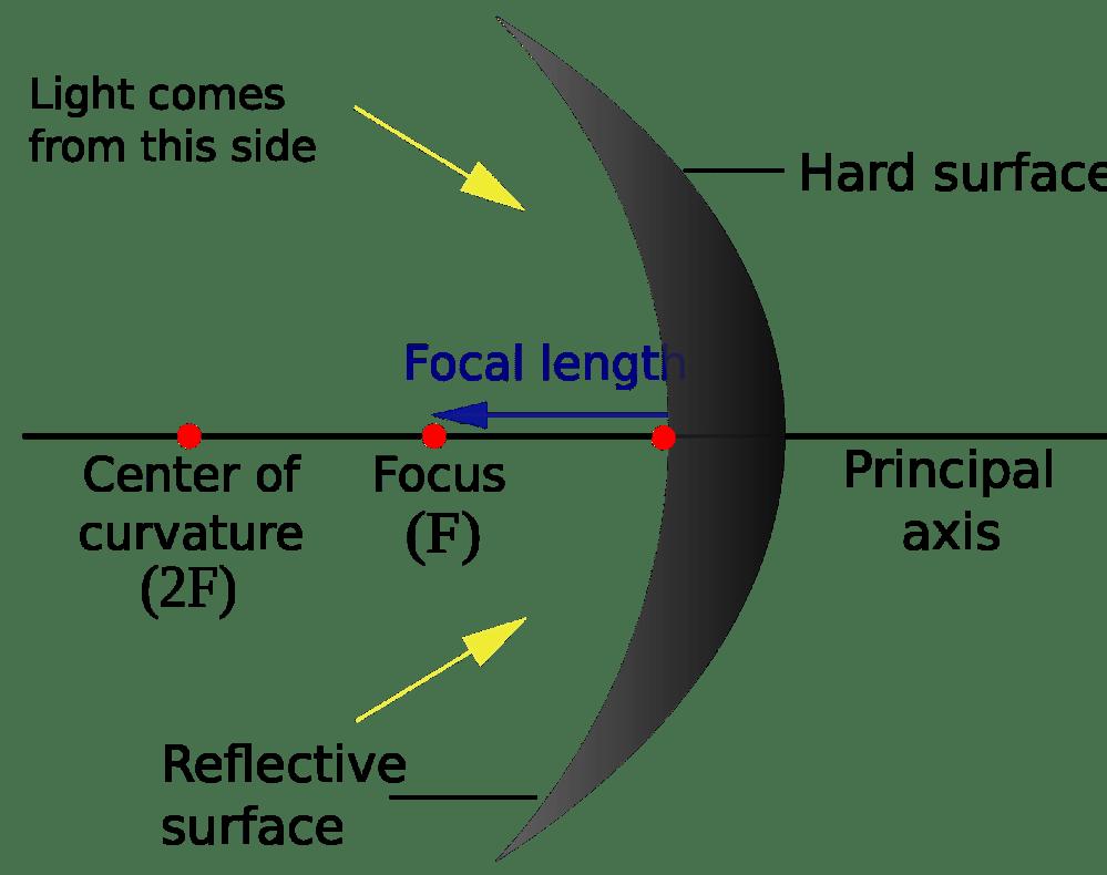 medium resolution of optics reflection in curved mirrors quiz