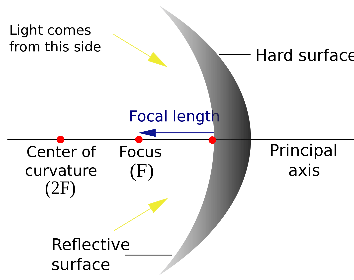 hight resolution of optics reflection in curved mirrors quiz