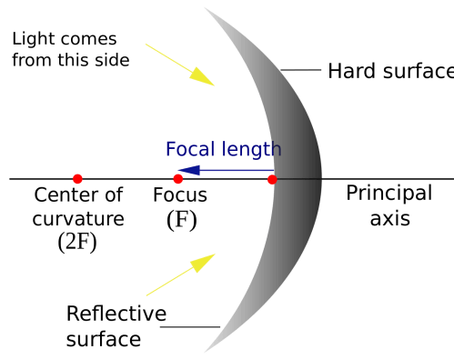 small resolution of optics reflection in curved mirrors quiz