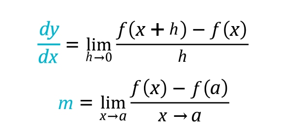 Calculus Differentiation/Integration Rules Flashcards