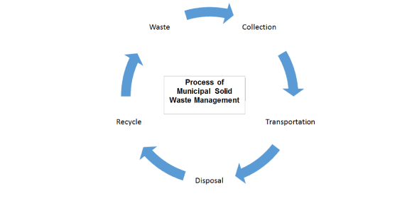 True or False for Following Municipal Solid Waste