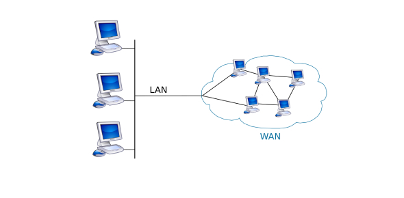 Explain More About Wide Area Network (WAN) Flashcards