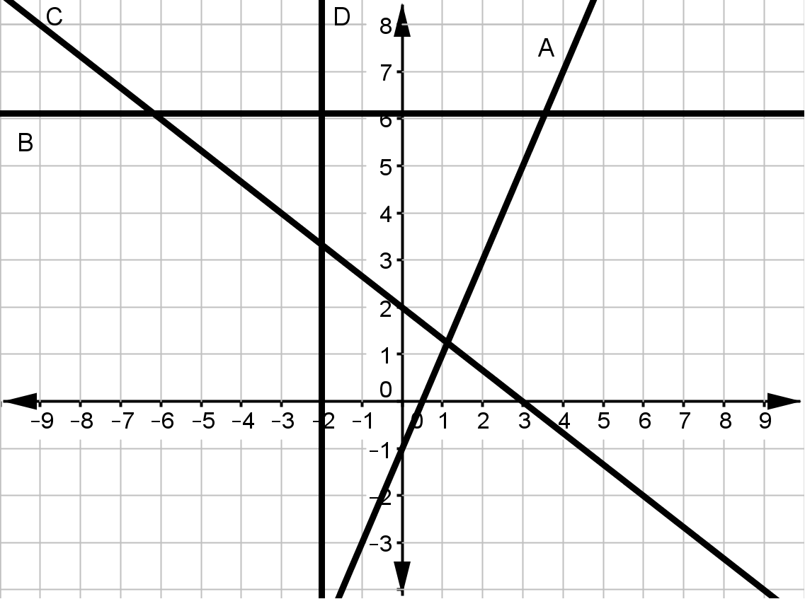 Graphing Linear Equations Unit Test Answers